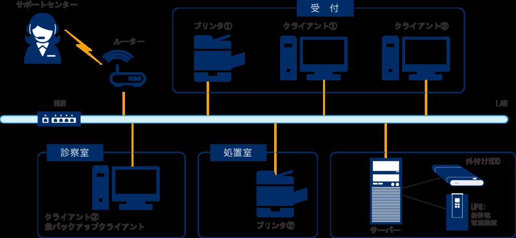 AI・CLINIC Vega 様々な運用に対応