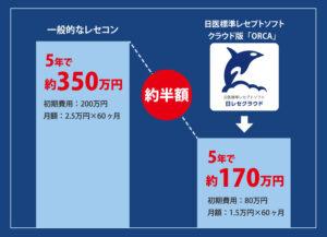 ORCA比較グラフ